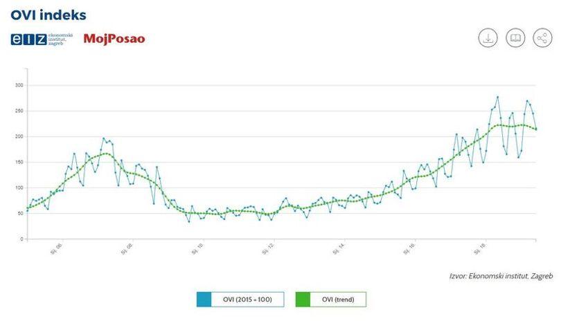 indeks online oglasa